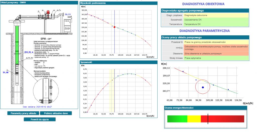 Widok ekranu ocen pracy układu