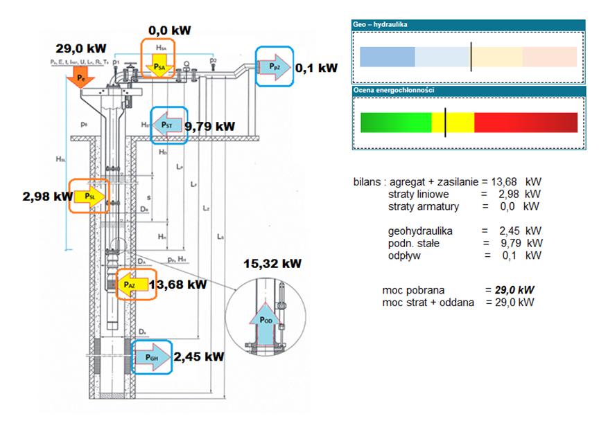 Bilans mocy traconej i przekazanej w układzie pompowym studni