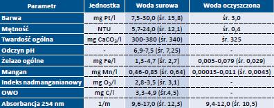 Tab.1. Jakość wody surowej i oczyszczonej na filtrach w okresie badań