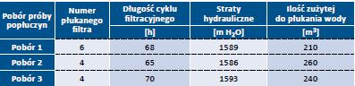 Tab. 2. Warunki płukania w czasie poboru prób popłuczyn