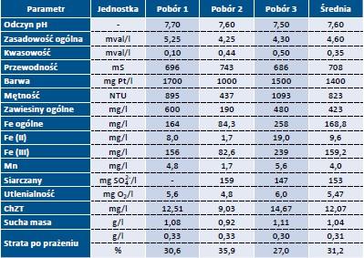 Tab. 3 . Jakość popłuczyn z płukania filtrów do odżelaziania i odmanganiania wody