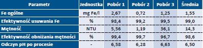 Tab. 4. Efekty usuwania żelaza i mętności po koagulacji PIX-112 (dawka 10,8 mg Fe/l) i czasie sedymentacji 90 min