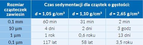 Tab. 1 Szacunkowy czas opadania zanieczyszczeń w ściekach komunalnych w zależności od rozmiarów cząstek zawiesin i ich gęstości