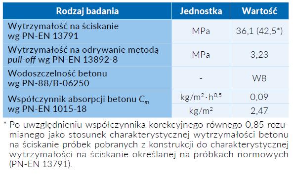 Tab. 1 Podstawowe cechy mechaniczne betonu z osadnika wstępnego