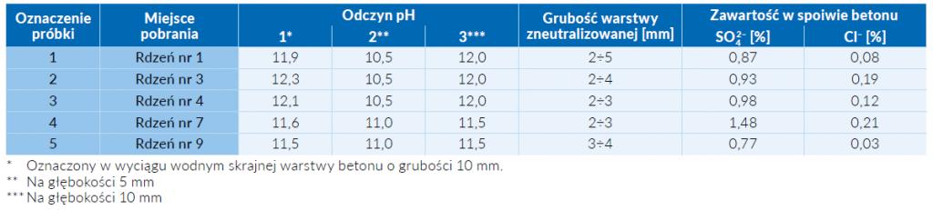 Tab. 2 Odczyn pH i zawartość siarczanów i chlorków w betonie
