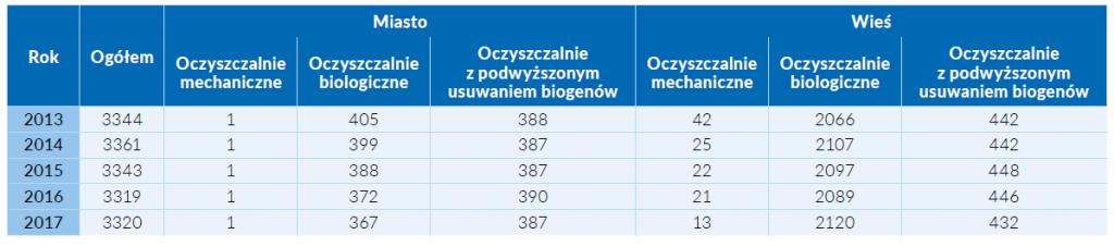 Tab. 1 Liczba oczyszczalni ścieków w latach 2013-2017