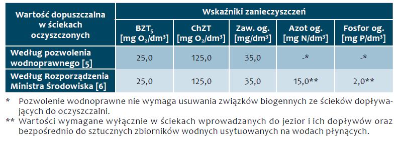 Tab. 1. Dopuszczalne stężenia zanieczyszczeń w ściekach oczyszczonych