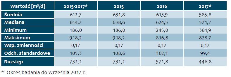 Tab. 2. Charakterystyka ilościowa ścieków surowych dopływających do oczyszczalni w latach 2015-2017