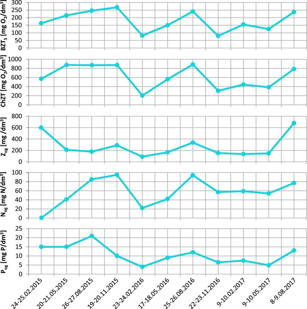 Rys. 4. Wartości wskaźników w ściekach dopływających do oczyszczalni w latach 2015-2017