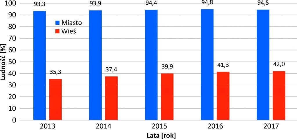 Rys. 1 Procentowy rozkład ludności korzystającej z oczyszczalni ścieków w latach 2013-2017