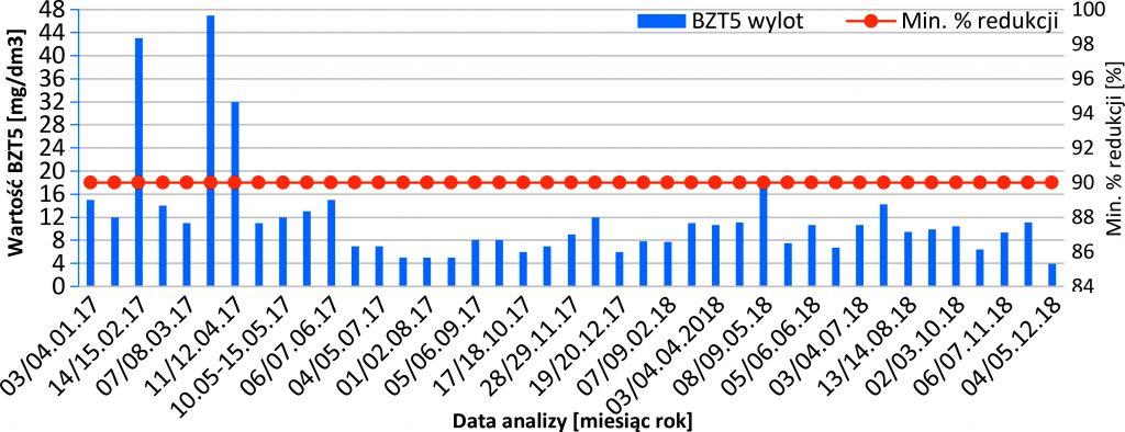 Rys. 8 Wartości BZT5 w ściekach oczyszczonych