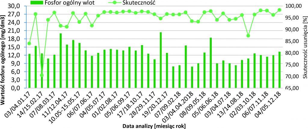 Rys. 15 Efektywność obniżenia zawartości fosforu ogólnego w badanych ściekach