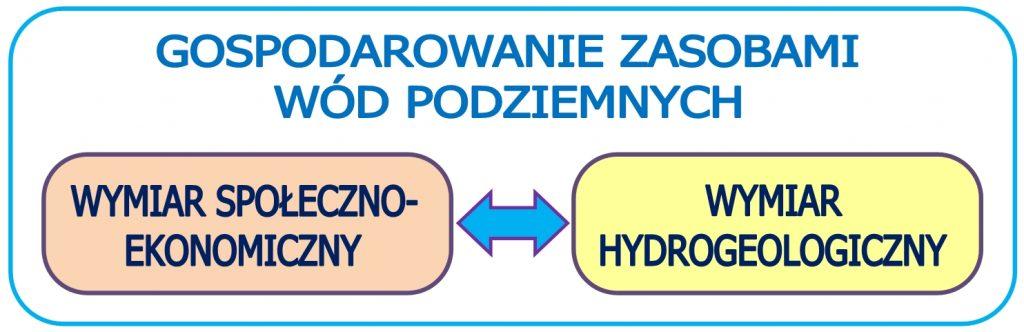 wodnoRys. 2. Dwa wymiary gospodarowania zasobami wód podziemnych