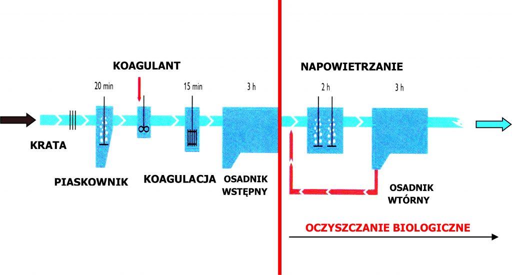 Rys. 1 Schemat technologiczny Oczyszczalni Ścieków w Krotoszynie
