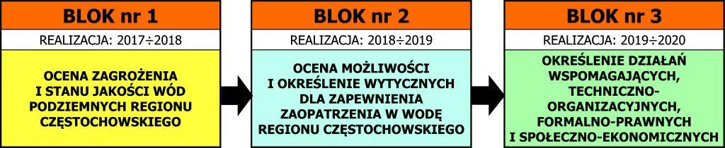 podatRys. 5. Schemat blokowy układu tematycznego Programu HZZWP