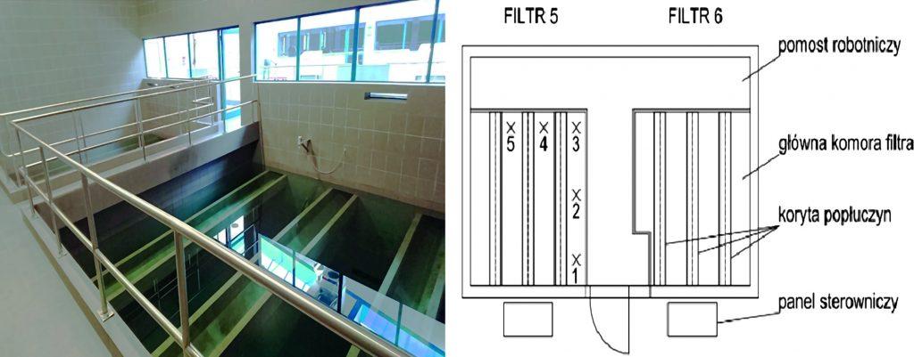 Rys. 4. Schemat z zaznaczonymi punktami poboru próbek i fotografia filtrów