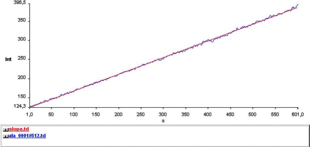 Rys. 5.Aktywność mikrobiologiczna warstwy powierzchniowej złoża filtra 7 w punkcie 7.1, próba a – 9 dzień pracy filtra od ostatniego płukania