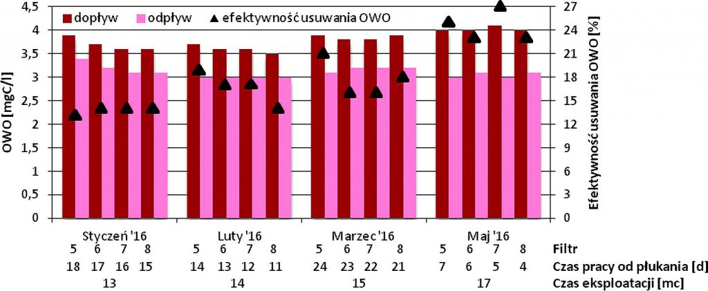 Rys. 6.Stężenie OWO w wodzie nad złożem filtracyjnym i w odpływie – filtry węglowe SUW