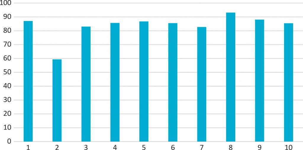 Rys. 1. Wytrzymałość na rozciąganie poszczególnych próbek siatki, numery próbek jak w tab. 2