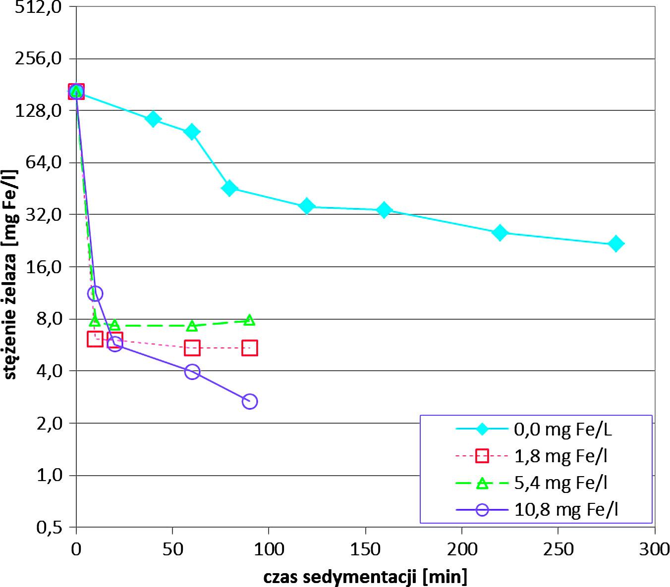 Rys. 1 a. Zmiany stężenia żelaza (a) i mętności (b) w czasie sedymentacji popłuczyn (pobór 1) po koagulacji z użyciem różnych dawek PIX-112