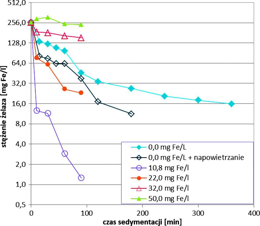 Rys. 3 a. Zmiany stężenia żelaza (a) i mętności (b) w czasie sedymentacji popłuczyn (pobór 3) po napowietrzaniu oraz po koagulacji z użyciem różnych dawek PIX-112