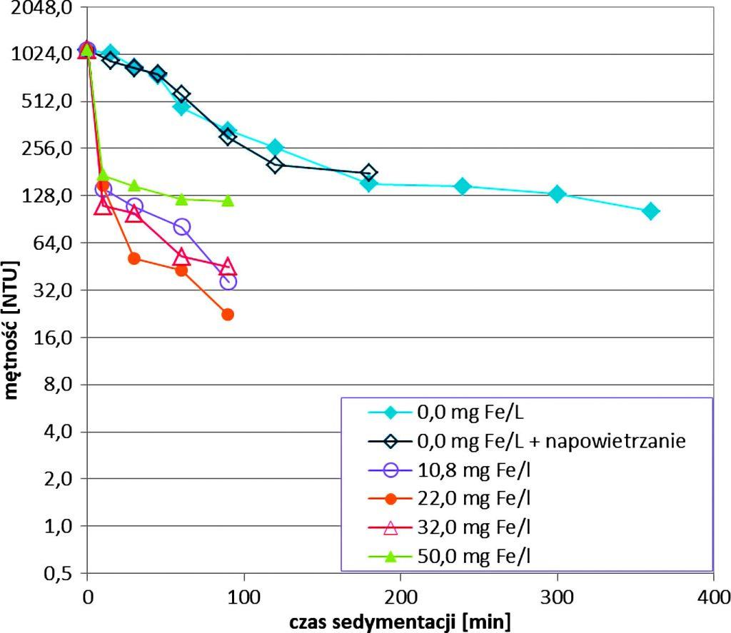 Rys. 3 b. Zmiany stężenia żelaza (a) i mętności (b) w czasie sedymentacji popłuczyn (pobór 3) po napowietrzaniu oraz po koagulacji z użyciem różnych dawek PIX-112