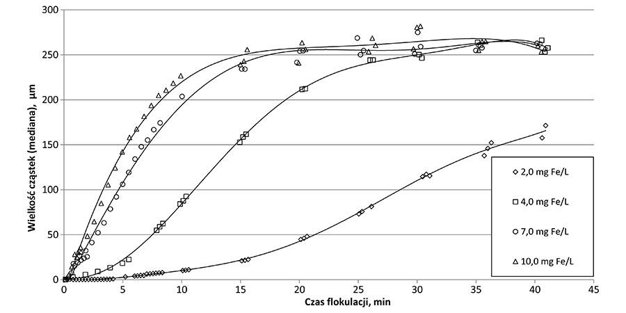 Rys. 1. Średni rozmiar kłaczków (mediana) wodorotlenków żelaza podczas flokulacji dla różnych dawek koagulantu żelazowego (Fe2(SO4)3)