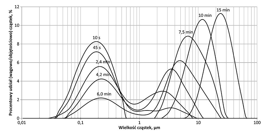 Rys. 3. Rozkład wielkości cząstek wodorotlenku żelaza dla dawki koagulantu 2,0 mg Fe/dm3 dla różnych czasów flokulacji