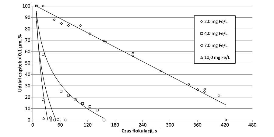 Rys. 4. Procentowy udział (wagowo) cząstek o wymiarach mniejszych od 1,0 μm w zależności od czasu od dozowania koagulantu, dla różnych dawek koagulantu żelazowego (Fe2(SO4)3)