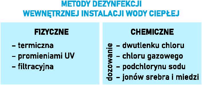 Ryc. 1. Metody dezynfekcji instalacji wody ciepłej