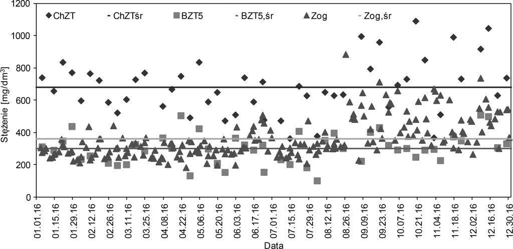 Rys. 2. ChZT, BZT5 oraz zawiesiny ogólne w ściekach dopływających do oczyszczalni w 2016 r. Opracowanie własne
