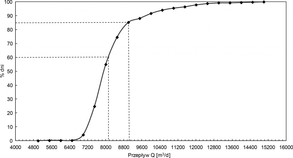 Rys. 5. Rozkład prawdopodobieństwa dopływu ścieków do oczyszczalni w Żorach. Opracowanie własne