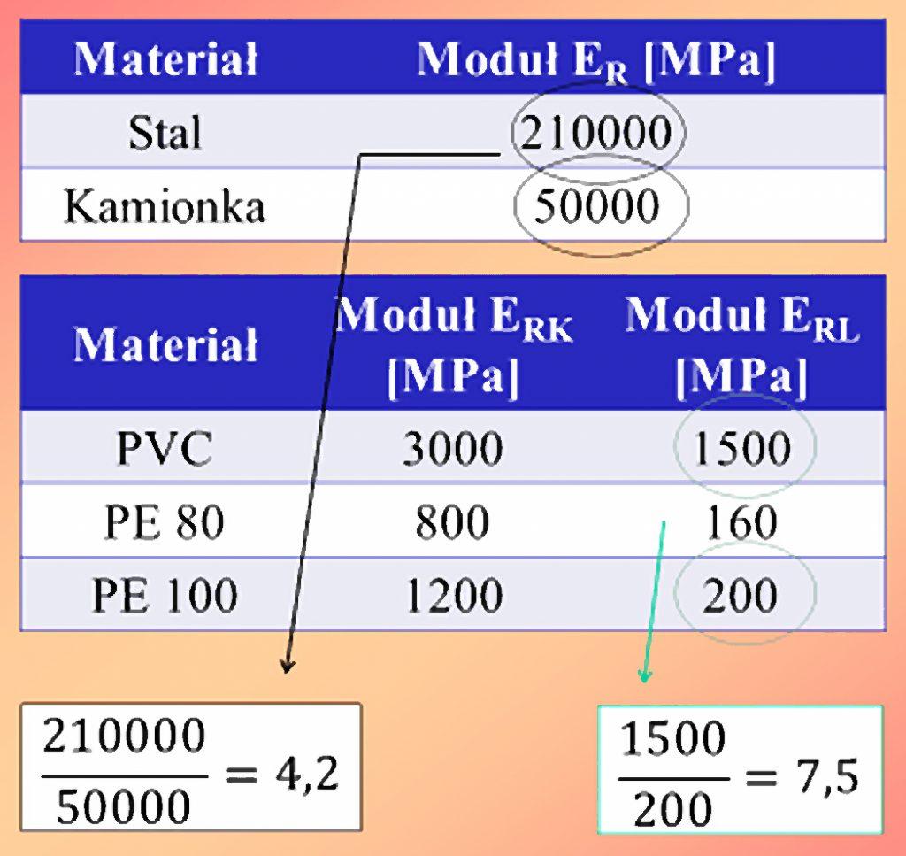 Rys. 5 Moduły ER dla wybranych materiałów z których wykonuje się rury lub powłoki rehabilitacyjne