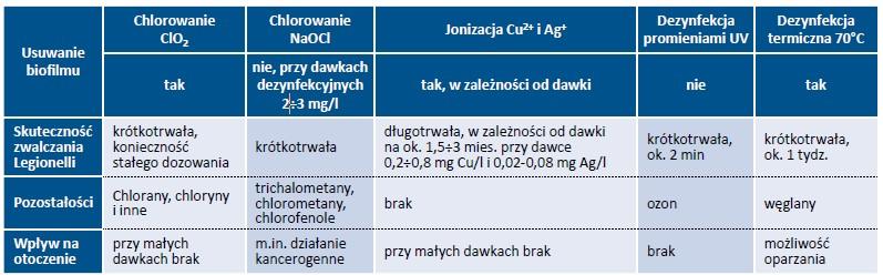 Tab. 1. Wybrane metody usuwania i unieszkodliwiania bakterii Legionella sp. [1, 16]