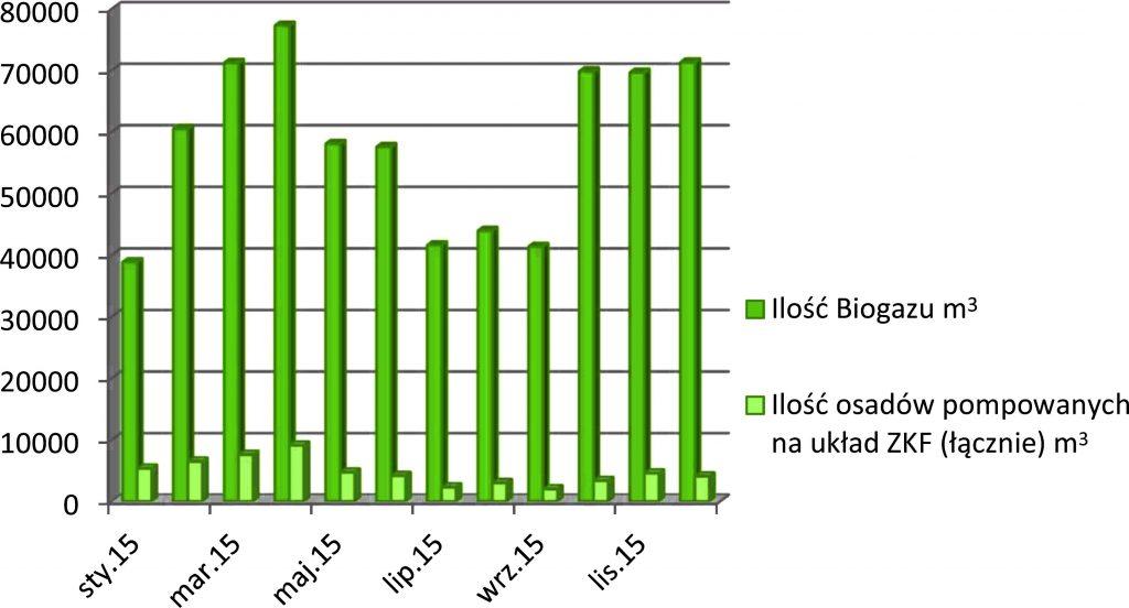 Rys. 1. Produkcja biogazu w 2015 roku