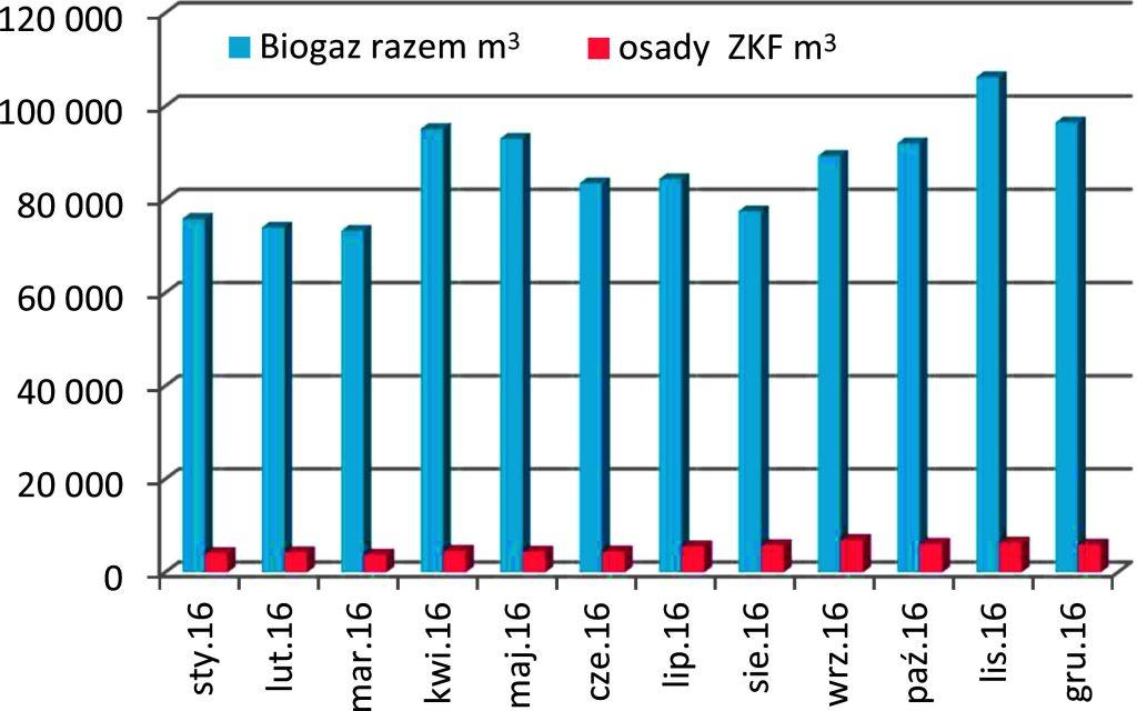 Rys. 2. Produkcja biogazu w 2016 roku