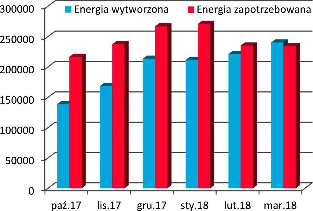 Rys. 6. Bilans zużycia energii elektrycznej do produkcji