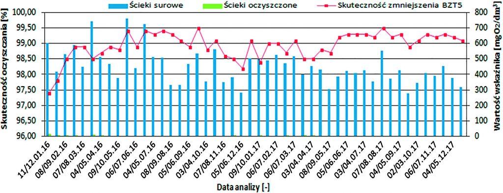 Rys. 3. Efektywność obniżenia BZT5 w badanych ściekach