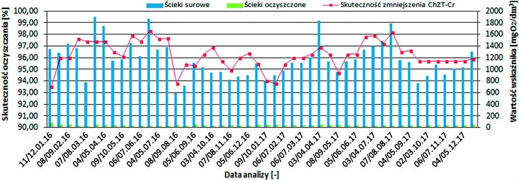 Rys. 4. Efektywność obniżenia wartości ChZT-Cr w badanych ściekach