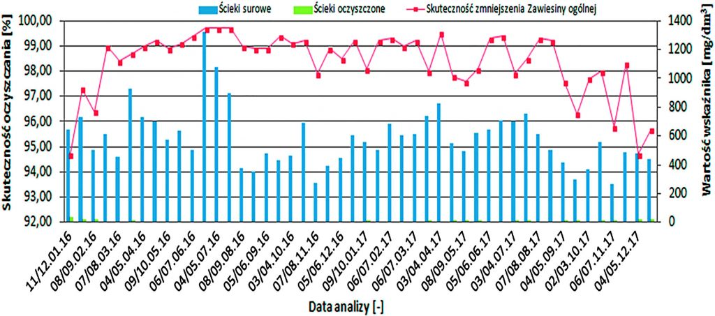 Rys. 5. Efektywność obniżenia zawartości zawiesiny ogólnej w badanych ściekach