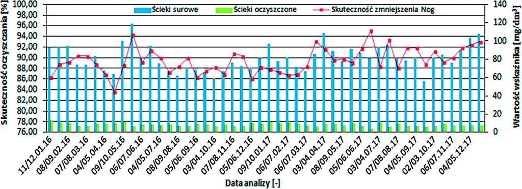 Rys. 6. Efektywność obniżenia wartości azotu ogólnego w badanych ściekach