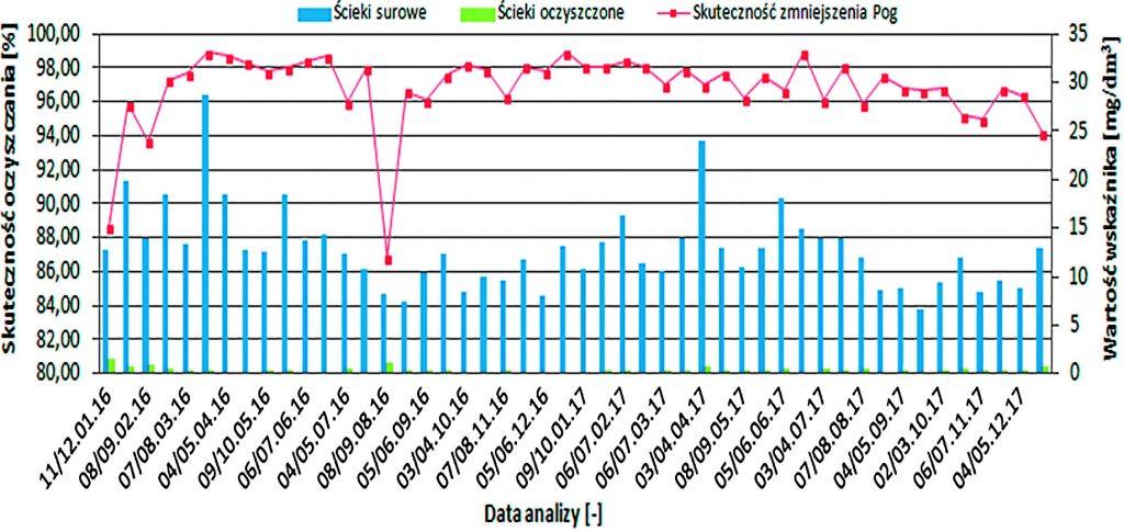 Rys. 7. Efektywność obniżenia wartości fosforu ogólnego w badanych ściekach