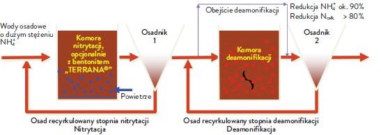 Rys. 3. Schemat technologii TERRAMOX®