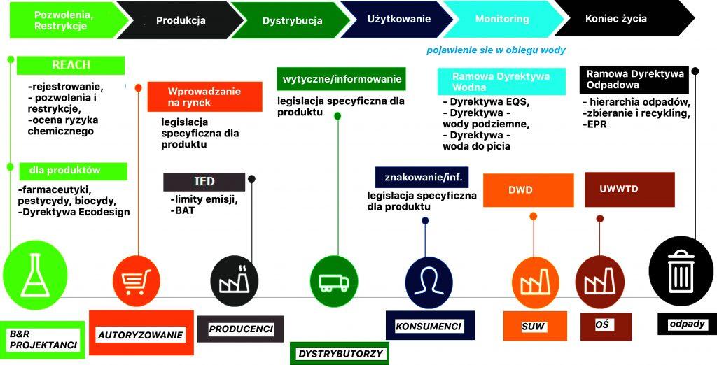 Rys. 1. Kontrola w cyklu życia produktu [źródło: prace Deloitte (Francja) i EurEau nad ROP]