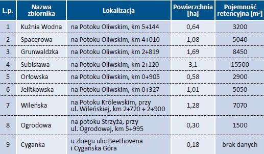 Tab. 1. Charakterystyka badanych zbiorników retencyjnych w Gdańsku