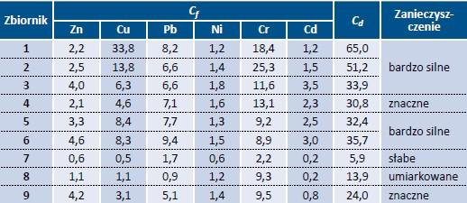Tab. 7. Wartości wskaźników zanieczyszczenia (Cf) i stopnia zanieczyszczenia osadów (Cd) w badanych osadach
