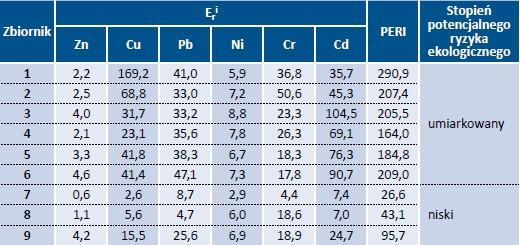 Tab. 8. Wartości stopnia potencjalnego ryzyka ekologicznego (PERI) badanych osadów