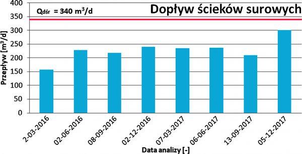 Rys. 2 Zestawienie przepływów przez oczyszczalnię w Hażlachu w badanym okresie