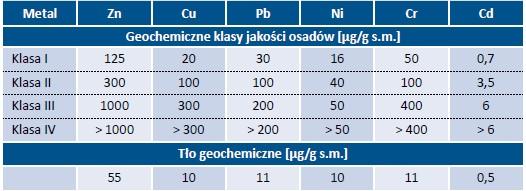 Tab. 2. Geochemiczne klasy jakości osadów dennych według Bojakowskiej [5] i wartości tła geochemicznego
