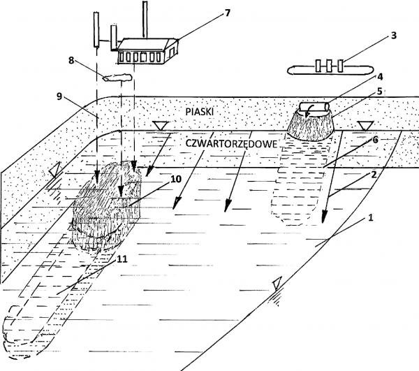 Rys. 1.Poglądowy rysunek usytuowania dwóch depozytów i smug zanieczyszczenia wody podziemnej. 1 – rysunkowo odsłonięte zwierciadło wody podziemnej; 2 – kierunek ruchu wody podziemnej; 3 – stacja paliw; 4 – pęknięty zbiornik paliwa ropopochodnego; 5 – depozyt ropopochodnych usytuowany na powierzchni wody; 6 – smuga zanieczyszczeń wody substancjami ropopochodnymi; 7 – fabryka farb; 8 – zakładowe wylewisko; 9 – wycieki z fabryki; 10 – depozyt wycieków z fabryki usytuowany pod zwierciadłem wody podziemnej; 11 – smuga zanieczyszczeń wody substancjami emitowanymi przez depozyt